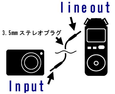 カメラとレコーダー