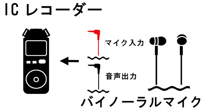 バイノーラルマイクとレコーダーの接続